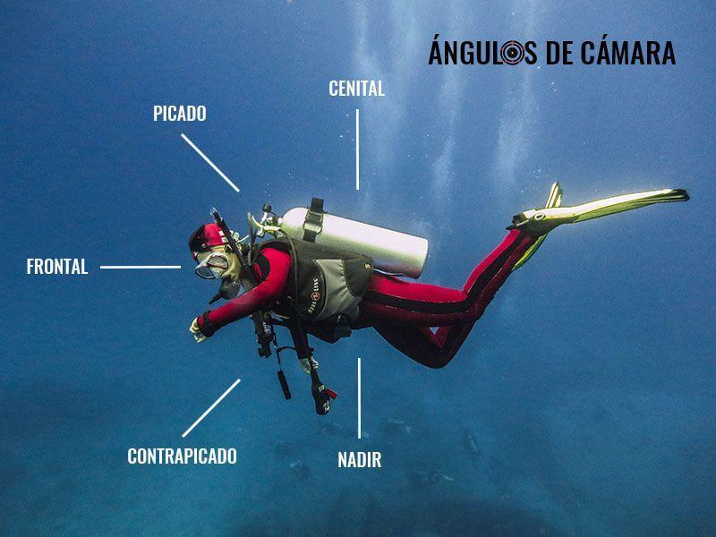 ANGULOS-DE-CAMARA VIDEOSUB tipos de planos cinematograficos