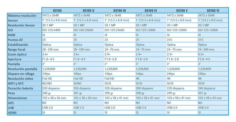 comparativa modelos camara Sony RX100 V